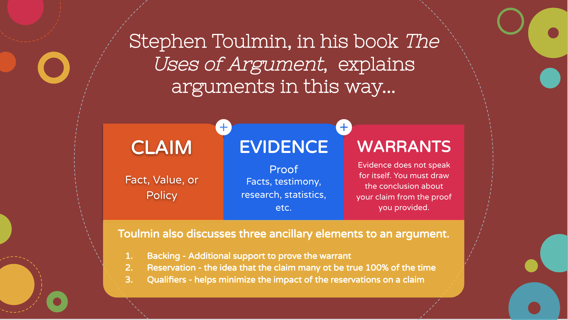 Sample Slide from Reasoning and Arguement PowerPoint Presentation