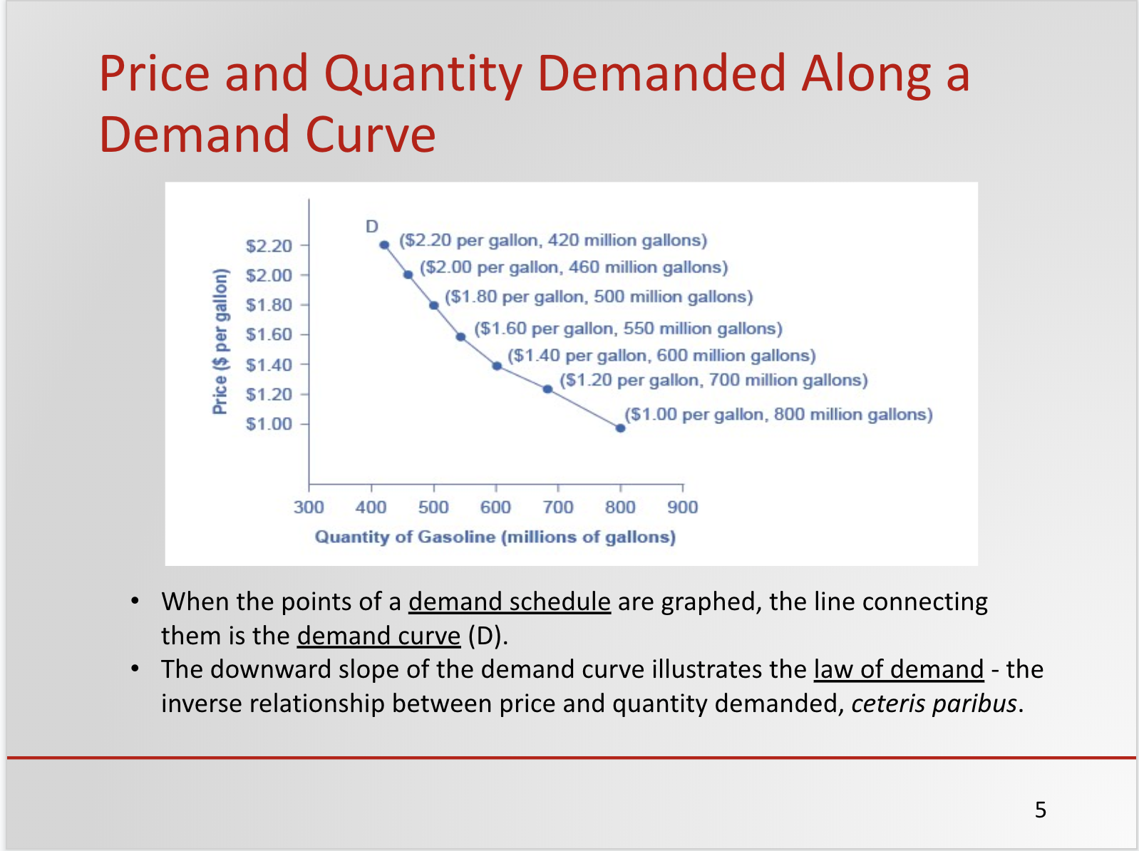 Sample Slide from Supply, Demand and Market Equilibrium PowerPoint