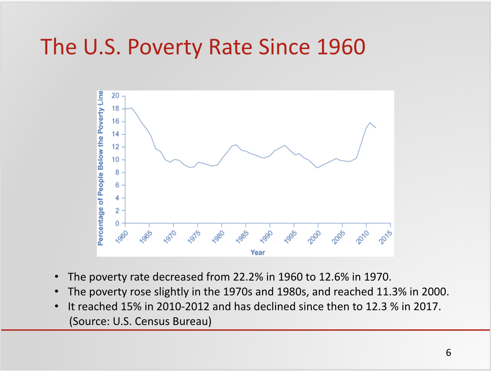 Sample Slide Poverty and Income Inequality PowerPoint