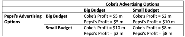 Advertising graph for coke and pepsi
