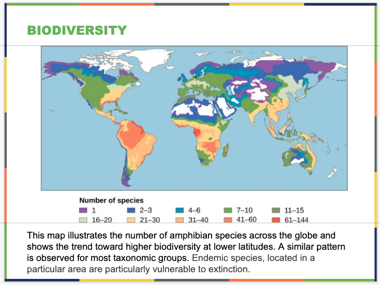 Conservation Biology and Biodiversity Slide