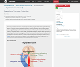 OpenStax Biology 2e, Animal Structure and Function, The Endocrine System, Regulation of Hormone Production